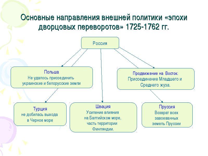 внешняя политика россии с 1725 по 1762 кратко всего, хочется заранее